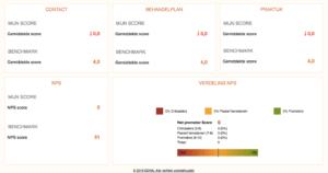 SpotOnMedics FysioOne koppelt met ZorgDNA / QDNA 1