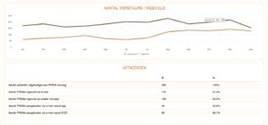 SpotOnMedics FysioOne koppelt met ZorgDNA / QDNA 2